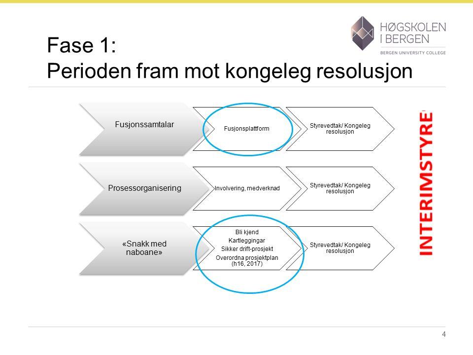 Fase 1: Perioden fram mot kongeleg resolusjon 4 Fusjonssamtalar Fusjonsplattform Styrevedtak/ Kongeleg resolusjon Prosessorganisering Involvering, med