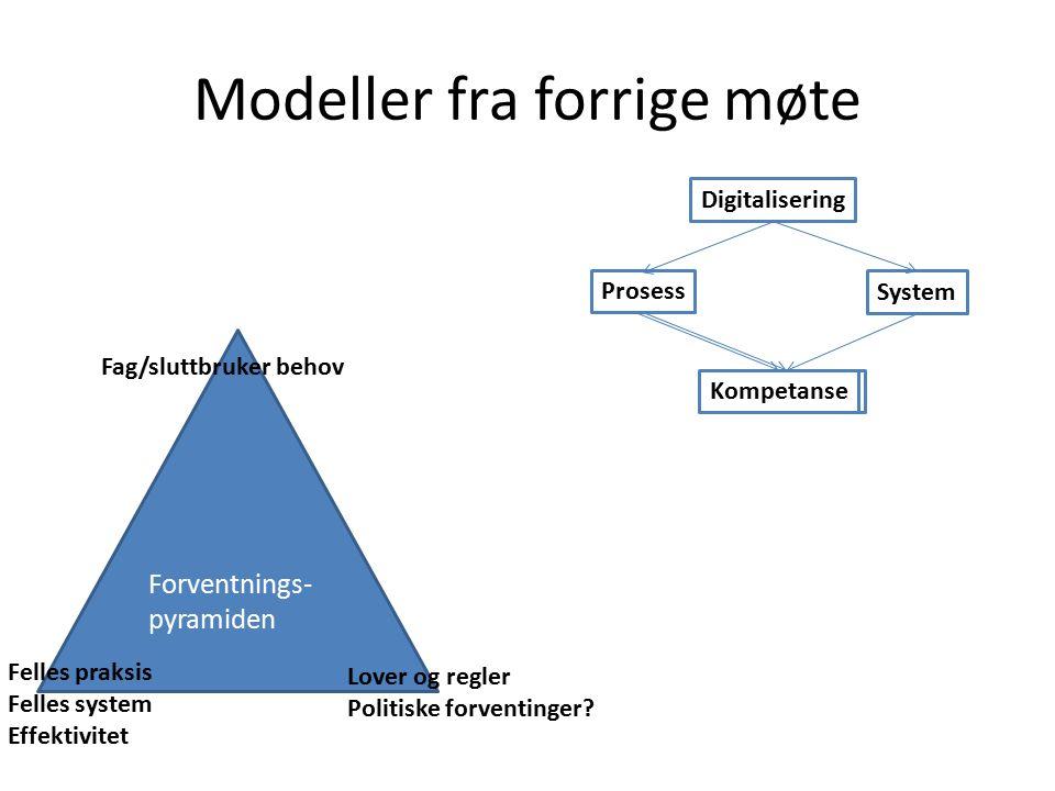 Modeller fra forrige møte Forventnings- pyramiden Fag/sluttbruker behov Lover og regler Politiske forventinger.