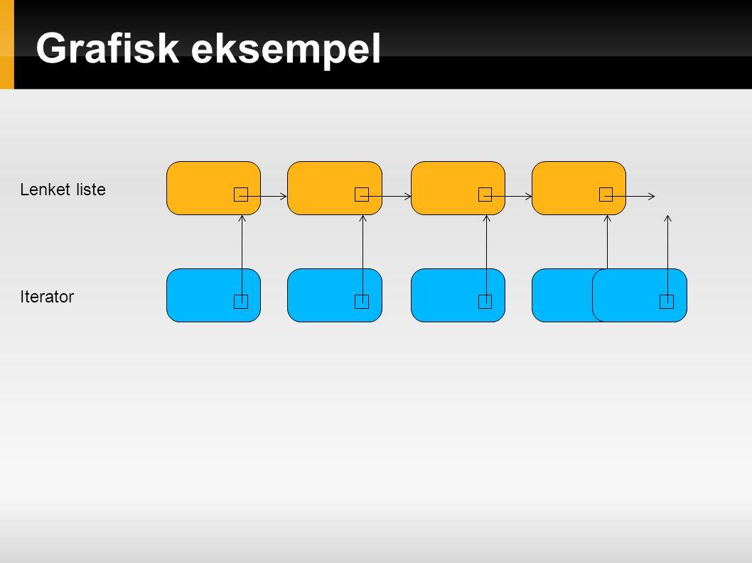 Grafisk eksempel Lenket liste Iterator