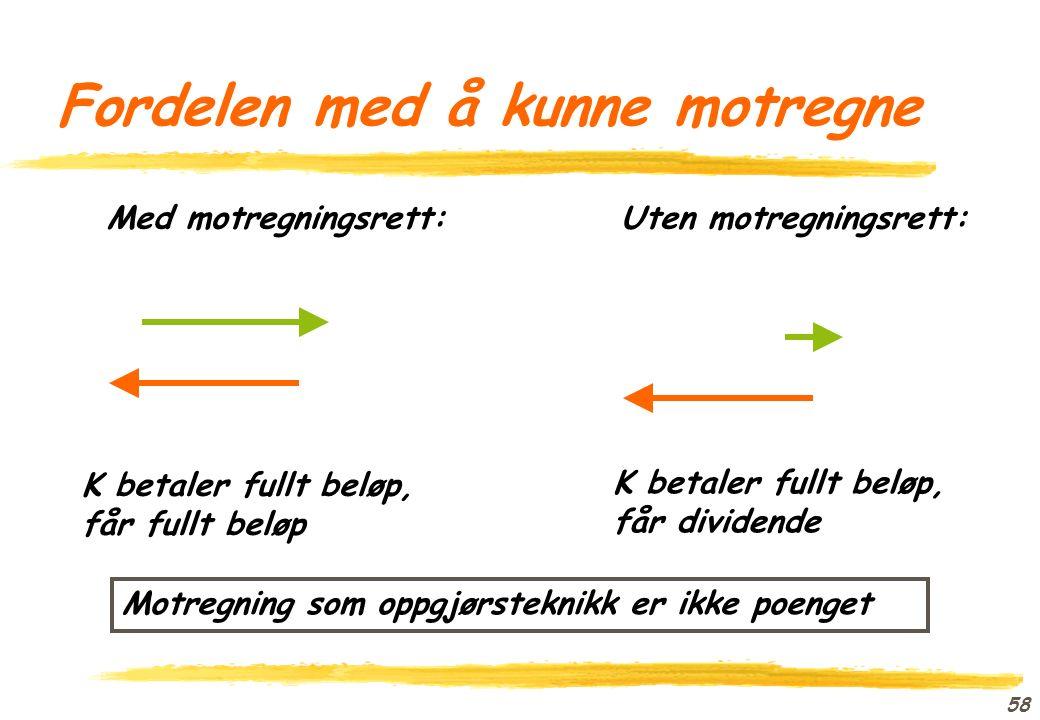 57 Motregning: Terminologi Konkurskreditor Konkursdebitor kreditors (mot)fordring debitors (hoved)fordring