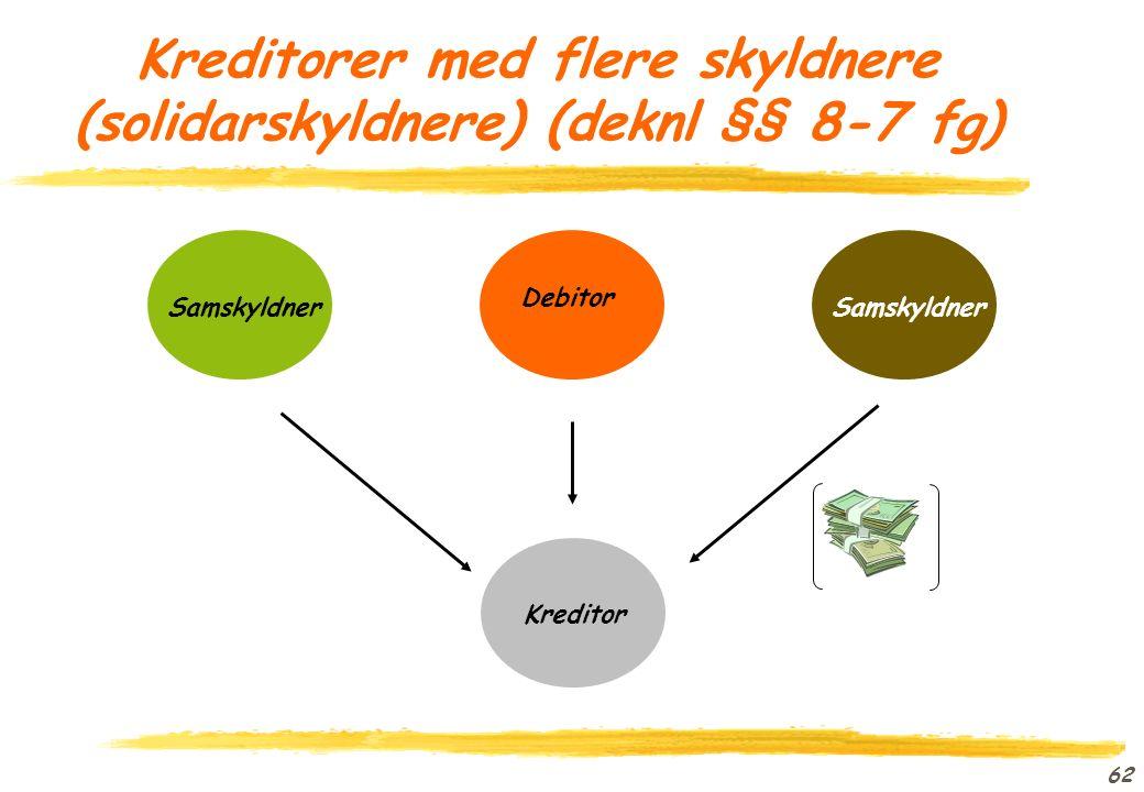 61 Motregningsvilkår (deknl § 8-1) oSamme parter. oYtelser av samme art.