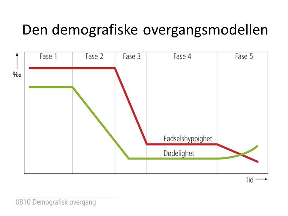 Den demografiske overgangsmodellen