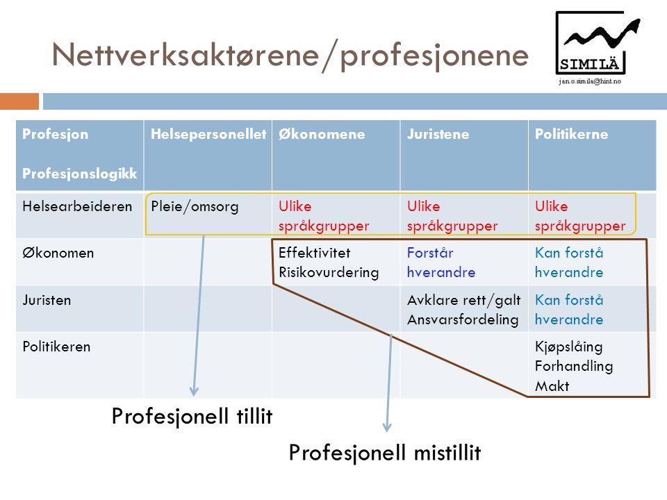 Nettverksaktørene/profesjonene Profesjon Profesjonslogikk HelsepersonelletØkonomeneJuristenePolitikerne HelsearbeiderenPleie/omsorgUlike språkgrupper