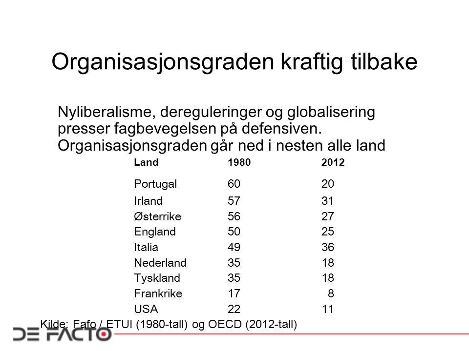 Organisasjonsgraden kraftig tilbake Nyliberalisme, dereguleringer og globalisering presser fagbevegelsen p å defensiven. Organisasjonsgraden går ned i