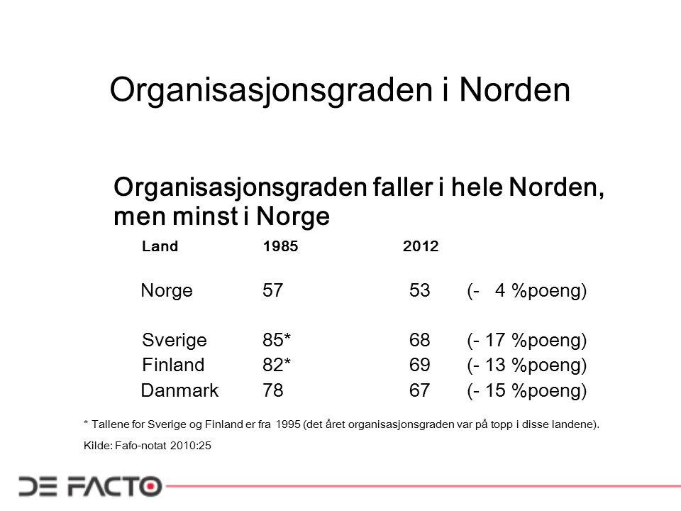 Organisasjonsgraden i Norden Organisasjonsgraden faller i hele Norden, men minst i Norge Land1985 2012 Norge57 53(- 4 %poeng) Sverige85* 68(- 17 %poen