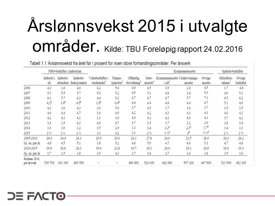 Årslønnsvekst 2015 i utvalgte områder. Kilde: TBU Foreløpig rapport 24.02.2016