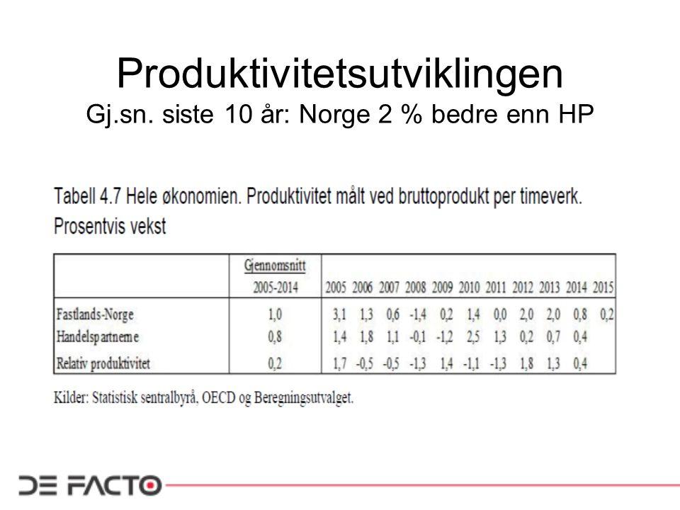 Produktivitetsutviklingen Gj.sn. siste 10 år: Norge 2 % bedre enn HP