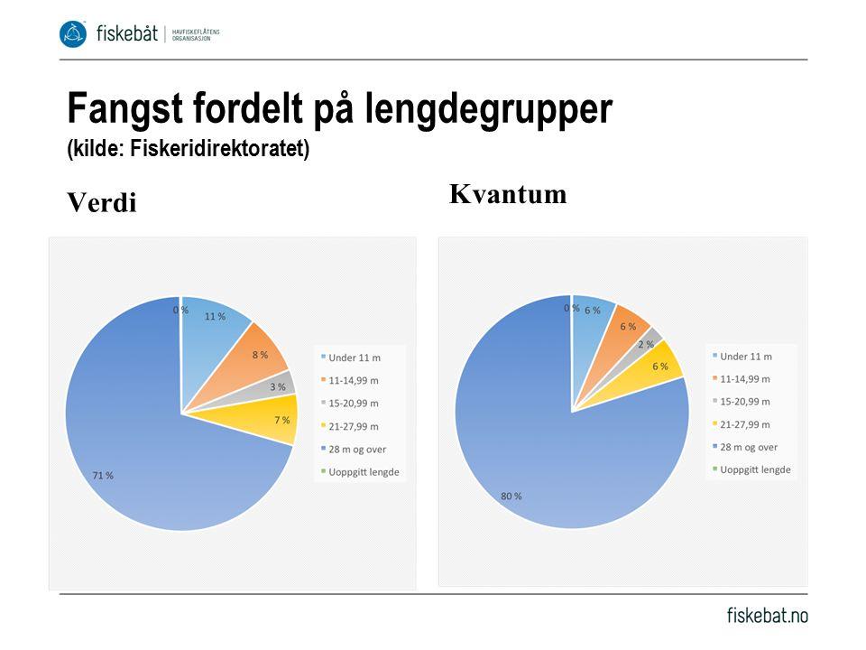 Fangst fordelt på lengdegrupper (kilde: Fiskeridirektoratet) Verdi Kvantum
