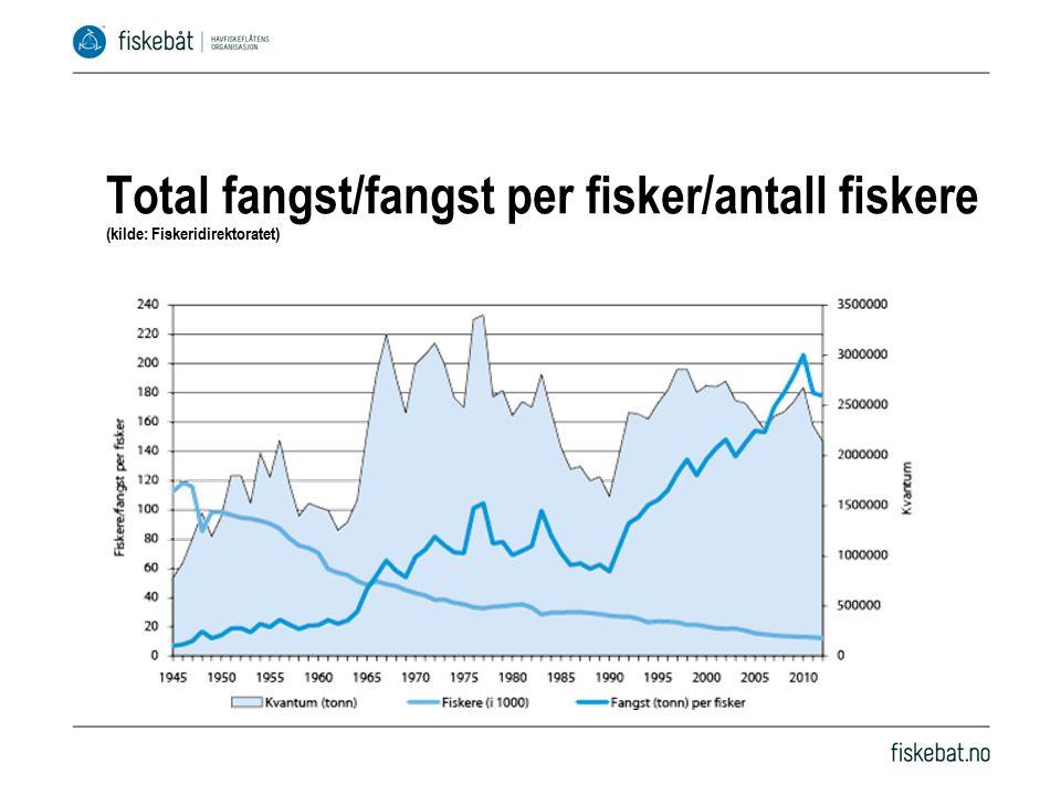 Total fangst/fangst per fisker/antall fiskere (kilde: Fiskeridirektoratet)