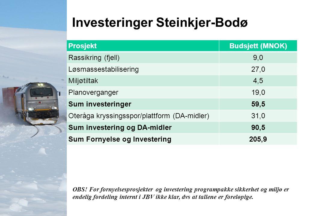 Investeringer Steinkjer-Bodø ProsjektBudsjett (MNOK) Rassikring (fjell)9,0 Løsmassestabilisering27,0 Miljøtiltak4,5 Planoverganger19,0 Sum investeringer59,5 Oteråga kryssingsspor/plattform (DA-midler)31,0 Sum investering og DA-midler90,5 Sum Fornyelse og Investering205,9 OBS.