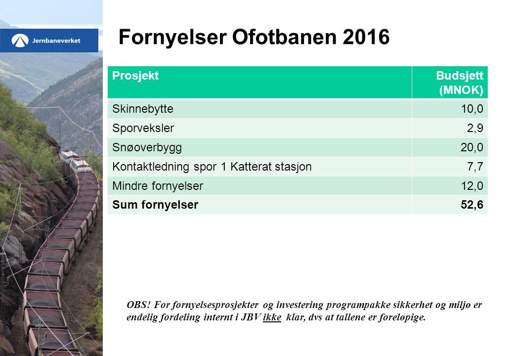 Fornyelser Ofotbanen 2016 ProsjektBudsjett (MNOK) Skinnebytte10,0 Sporveksler2,9 Snøoverbygg20,0 Kontaktledning spor 1 Katterat stasjon7,7 Mindre fornyelser12,0 Sum fornyelser52,6 OBS.