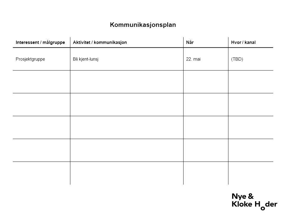 Interessent / målgruppeAktivitet / kommunikasjonNårHvor / kanal ProsjektgruppeBli kjent-lunsj22.