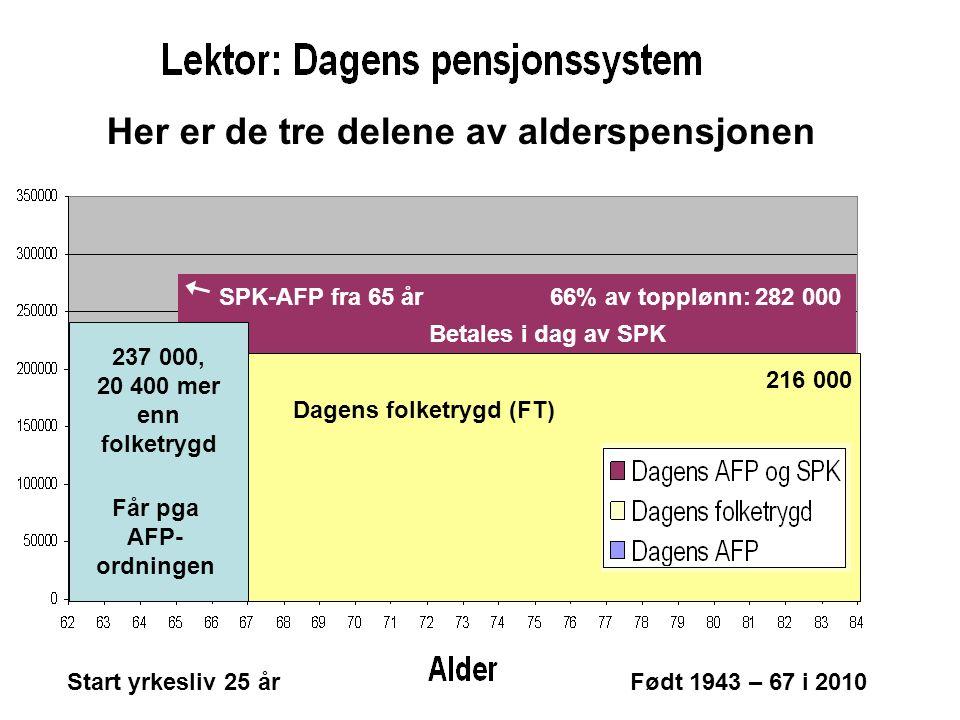 Betales i dag av SPK Får pga AFP- ordningen Start yrkesliv 25 årFødt 1943 – 67 i 2010 66% av topplønn: 282 000 216 000 237 000, 20 400 mer enn folketrygd SPK-AFP fra 65 år Dagens folketrygd (FT) Her er de tre delene av alderspensjonen