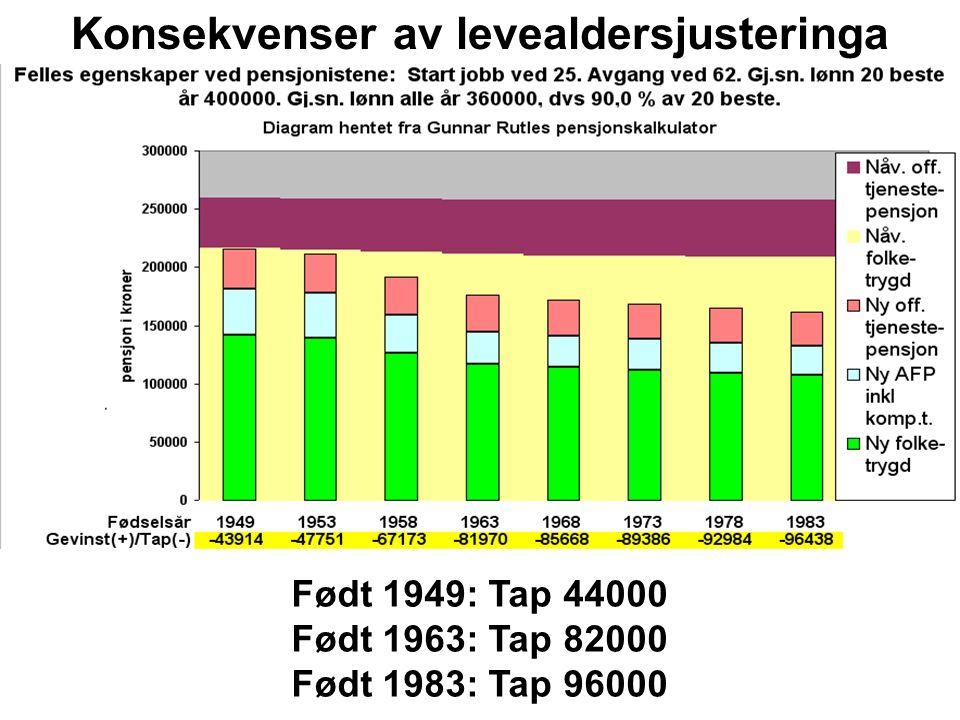 Født 1949: Tap 44000 Født 1963: Tap 82000 Født 1983: Tap 96000 Konsekvenser av levealdersjusteringa