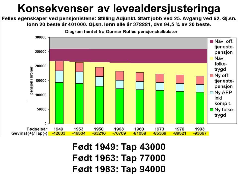Født 1949: Tap 43000 Født 1963: Tap 77000 Født 1983: Tap 94000 Konsekvenser av levealdersjusteringa