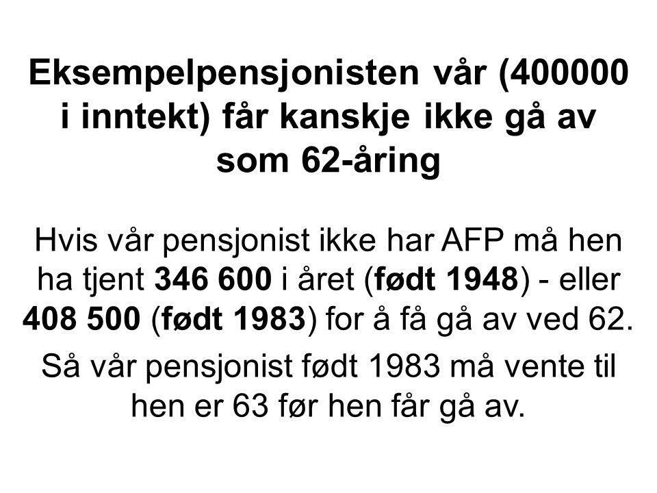 Eksempelpensjonisten vår (400000 i inntekt) får kanskje ikke gå av som 62-åring Hvis vår pensjonist ikke har AFP må hen ha tjent 346 600 i året (født 1948) - eller 408 500 (født 1983) for å få gå av ved 62.