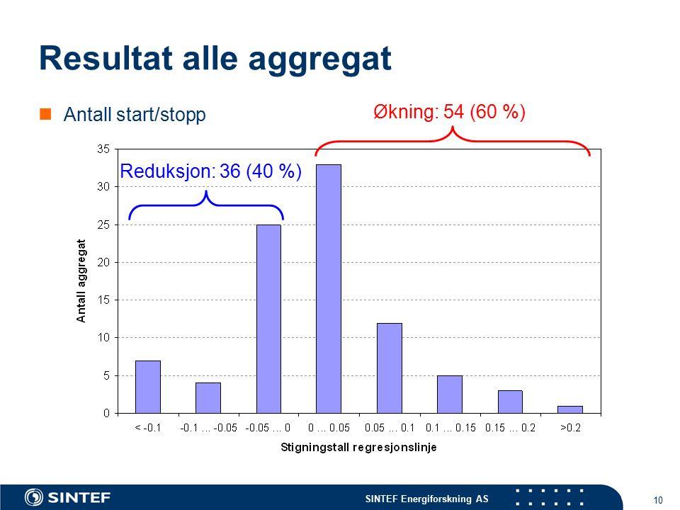 SINTEF Energiforskning AS 10 Resultat alle aggregat Antall start/stopp Reduksjon: 36 (40 %) Økning: 54 (60 %)