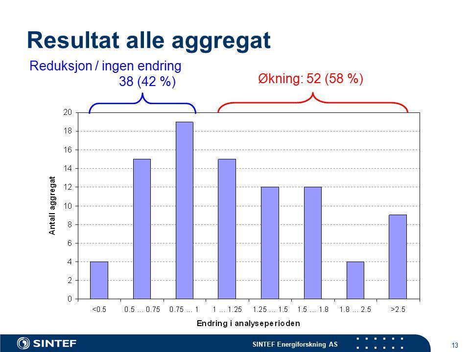 SINTEF Energiforskning AS 13 Resultat alle aggregat Antall start/stopp Reduksjon / ingen endring 38 (42 %) Økning: 52 (58 %)