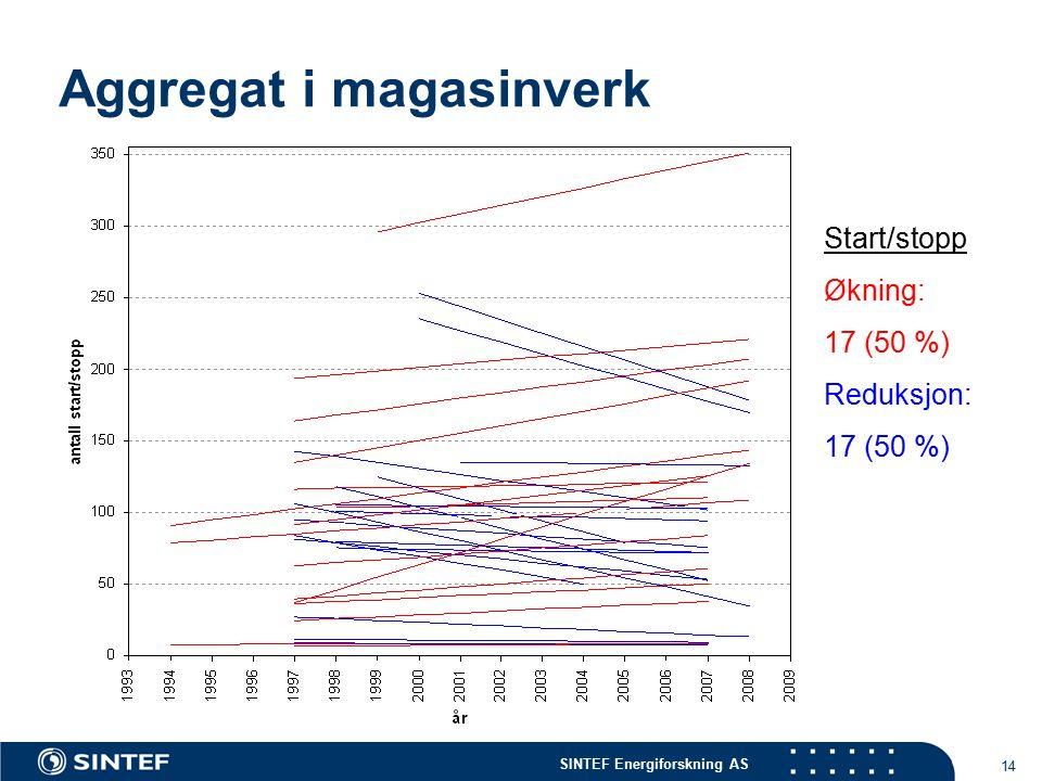SINTEF Energiforskning AS 14 Aggregat i magasinverk Start/stopp Økning: 17 (50 %) Reduksjon: 17 (50 %)