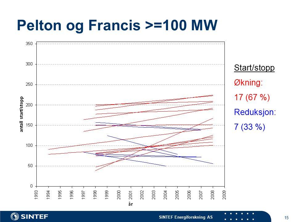 SINTEF Energiforskning AS 15 Pelton og Francis >=100 MW Start/stopp Økning: 17 (67 %) Reduksjon: 7 (33 %)