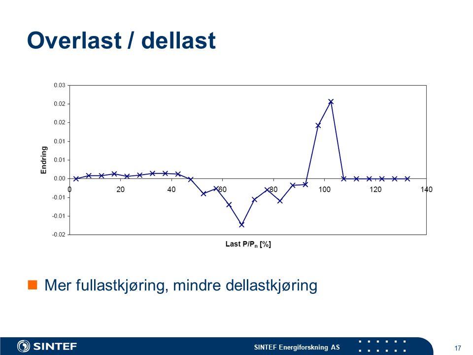 SINTEF Energiforskning AS 17 Overlast / dellast Mer fullastkjøring, mindre dellastkjøring