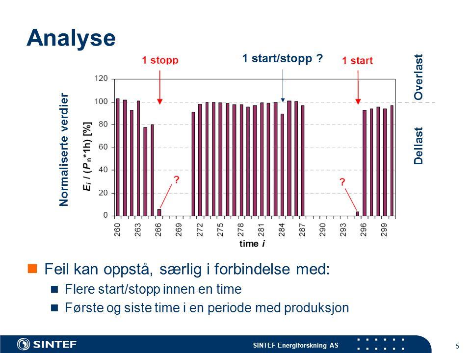 SINTEF Energiforskning AS 5 Analyse Feil kan oppstå, særlig i forbindelse med: Flere start/stopp innen en time Første og siste time i en periode med produksjon 1 start/stopp .