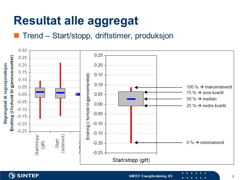 SINTEF Energiforskning AS 9 Resultat alle aggregat Trend – Start/stopp, driftstimer, produksjon Stigningstall til regresjonslinjen