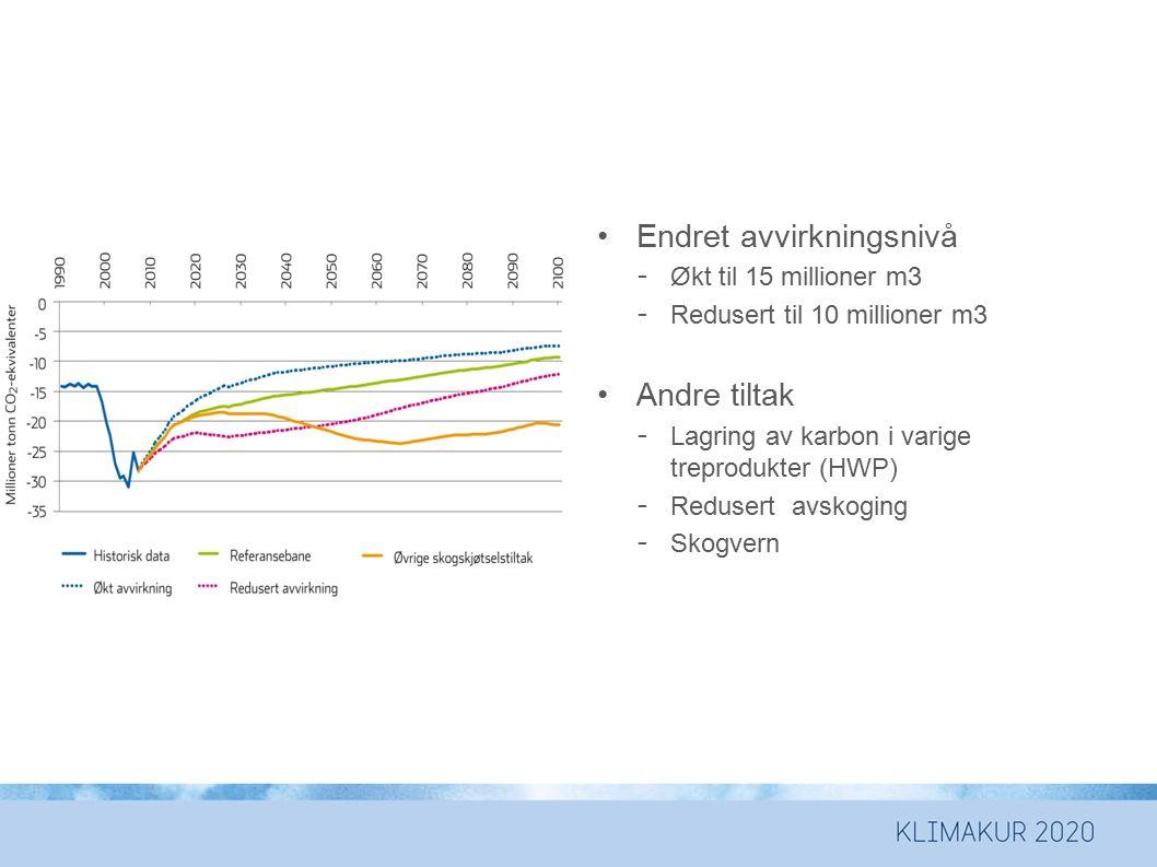 Endret avvirkningsnivå - Økt til 15 millioner m3 - Redusert til 10 millioner m3 Andre tiltak - Lagring av karbon i varige treprodukter (HWP) - Reduser