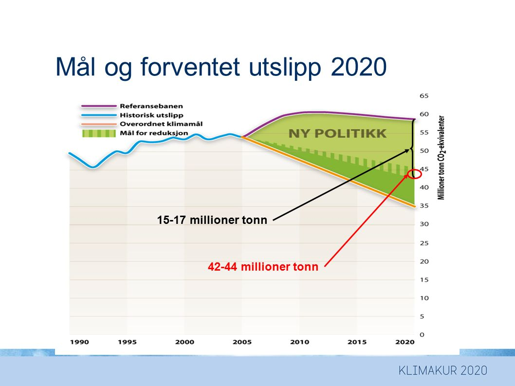 Mål i 2020 med og uten skogtiltak Skogtiltak = 3 Mtonn 45 - 47 mill tonn 42 - 44 mill tonn