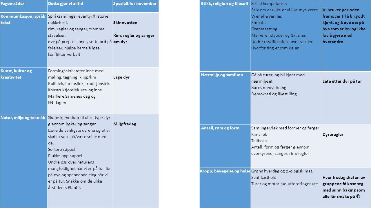 FagområderDette gjør vi alltidSpesielt for november Kommunikasjon, språk tekst Språksamlinger eventyr/historie, nøkkelord, rim, regler og sanger, tromme stavelser, øve på preposisjoner, sette ord på følelser, hjelpe barna å løse konflikter verbalt Skinnvotten Rim, regler og sanger om dyr Kunst, kultur og kreativitet Formingsaktiviteter inne med maling, tegning, klipp/lim Rollelek, fantasilek, tradisjonslek.