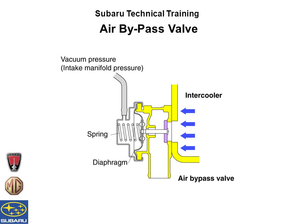 Subaru Technical Training Air By-Pass Valve