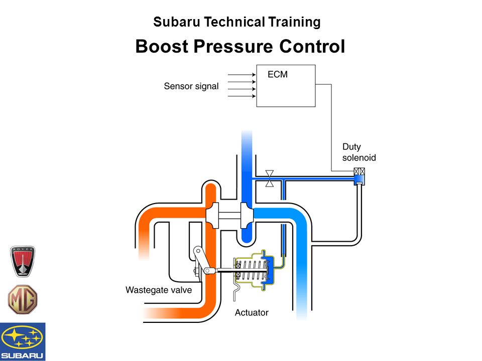 Subaru Technical Training Boost Pressure Control