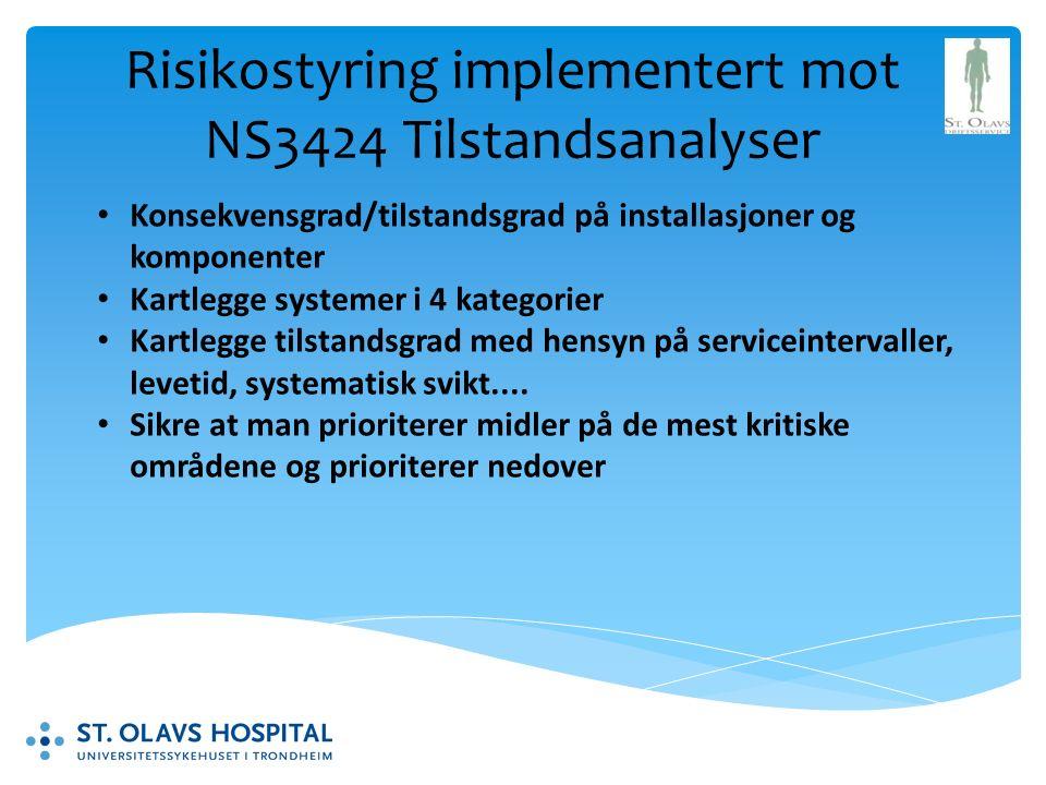 Risikostyring implementert mot NS3424 Tilstandsanalyser Konsekvensgrad/tilstandsgrad på installasjoner og komponenter Kartlegge systemer i 4 kategorier Kartlegge tilstandsgrad med hensyn på serviceintervaller, levetid, systematisk svikt....