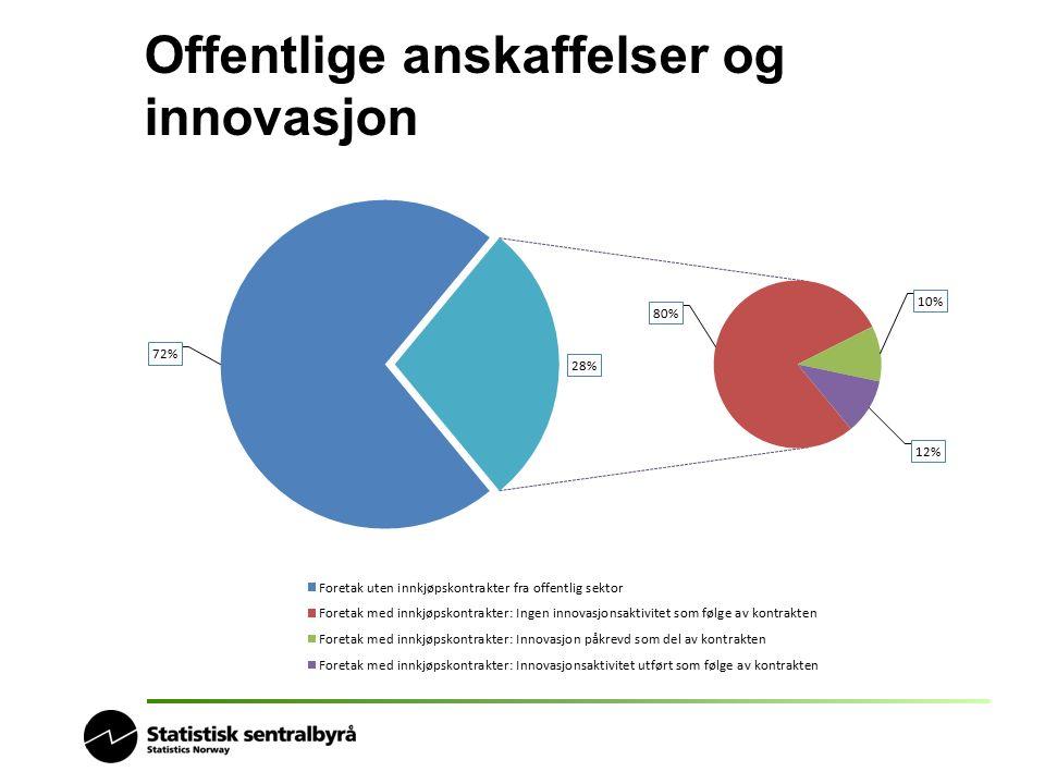 Offentlige anskaffelser og innovasjon