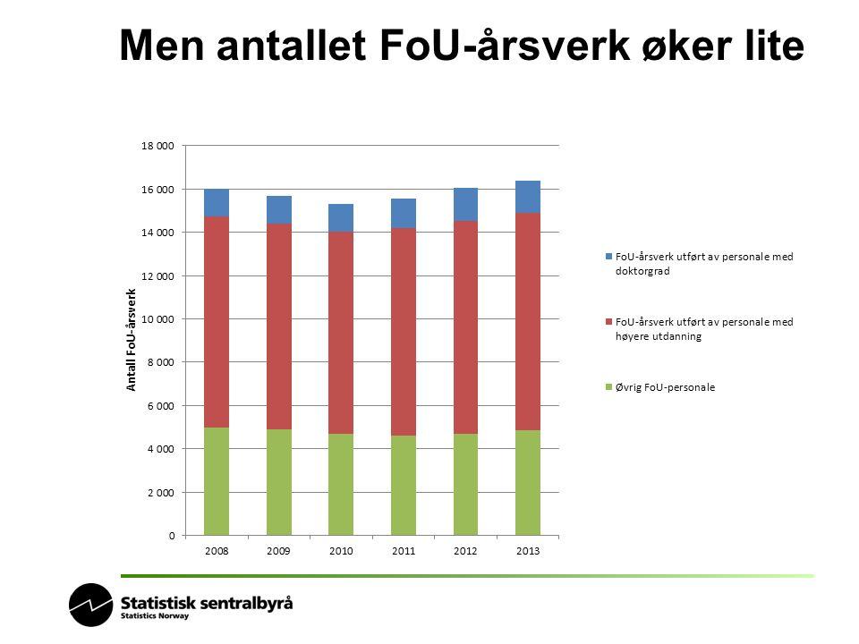Men antallet FoU-årsverk øker lite