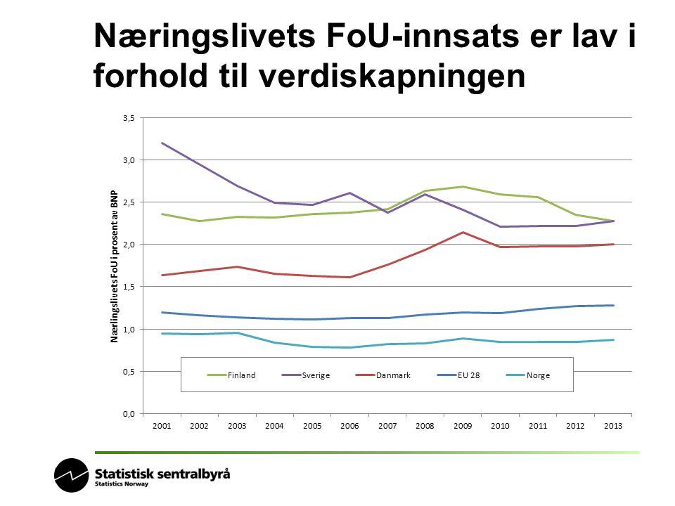 Næringslivets FoU-innsats er lav i forhold til verdiskapningen