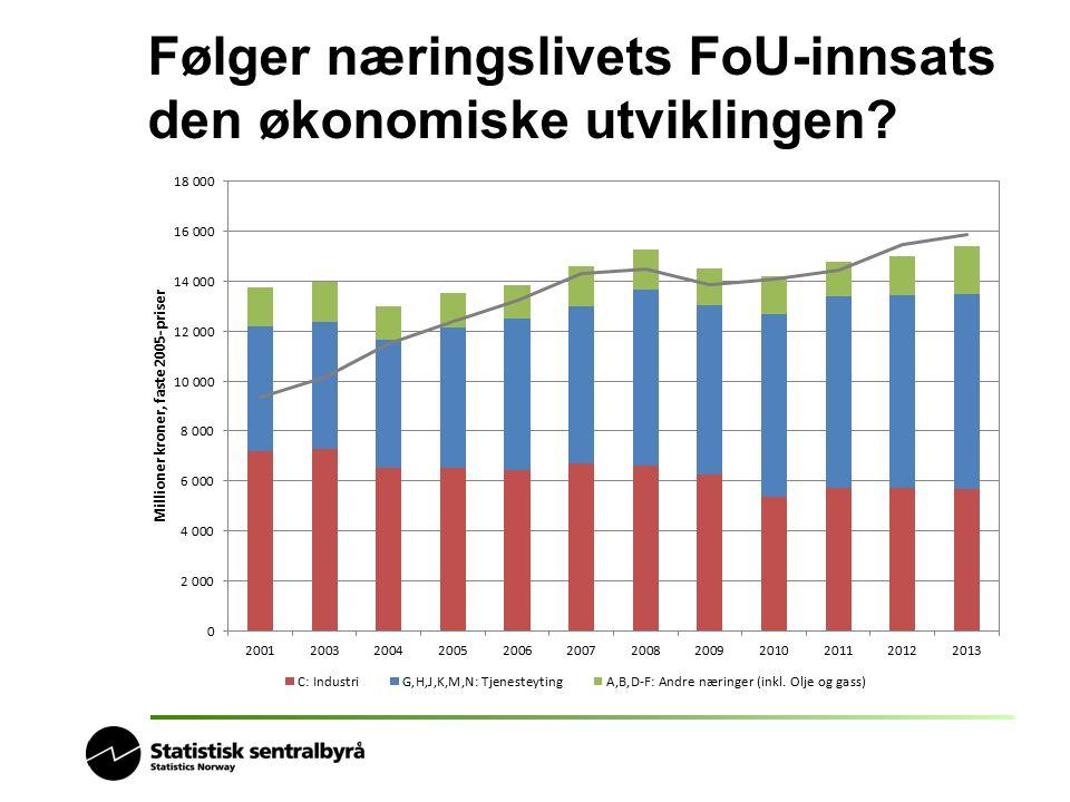 Følger næringslivets FoU-innsats den økonomiske utviklingen