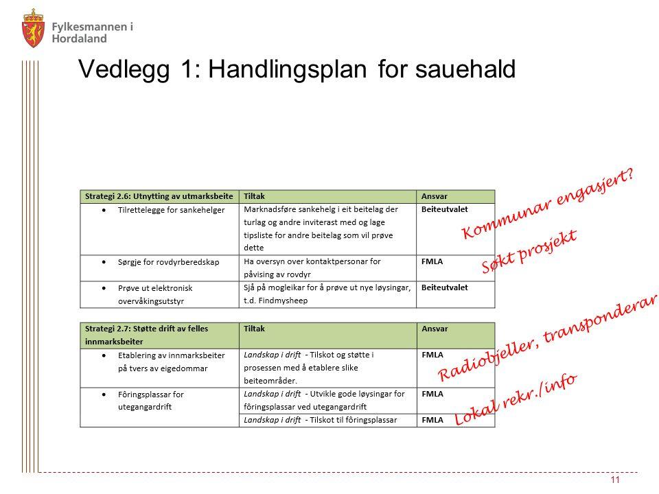 11 Vedlegg 1: Handlingsplan for sauehald Kommunar engasjert.