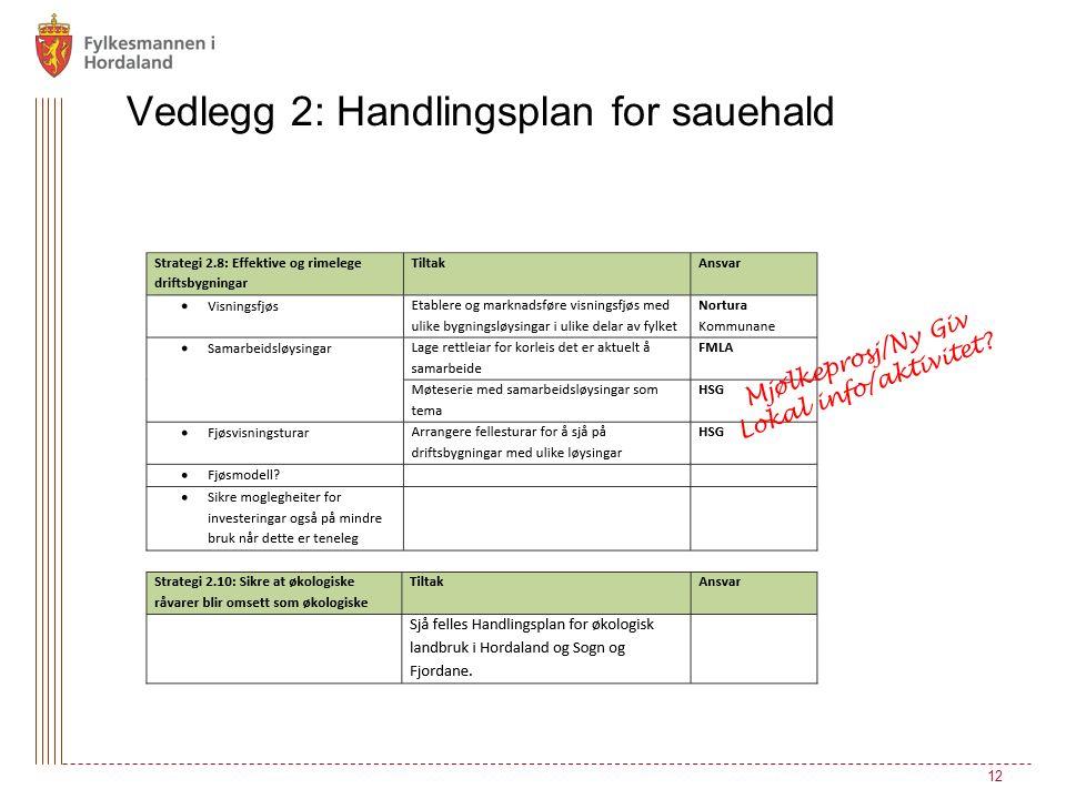 12 Vedlegg 2: Handlingsplan for sauehald Mjølkeprosj/Ny Giv Lokal info/aktivitet