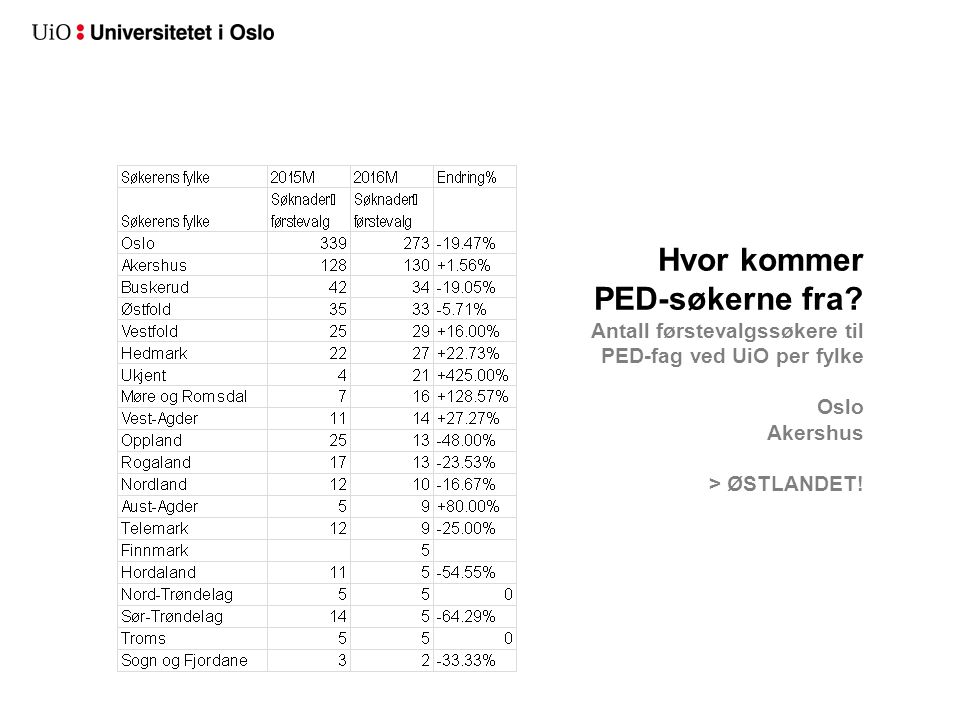 Hvor kommer PED-søkerne fra? Antall førstevalgssøkere til PED-fag ved UiO per fylke Oslo Akershus > ØSTLANDET!