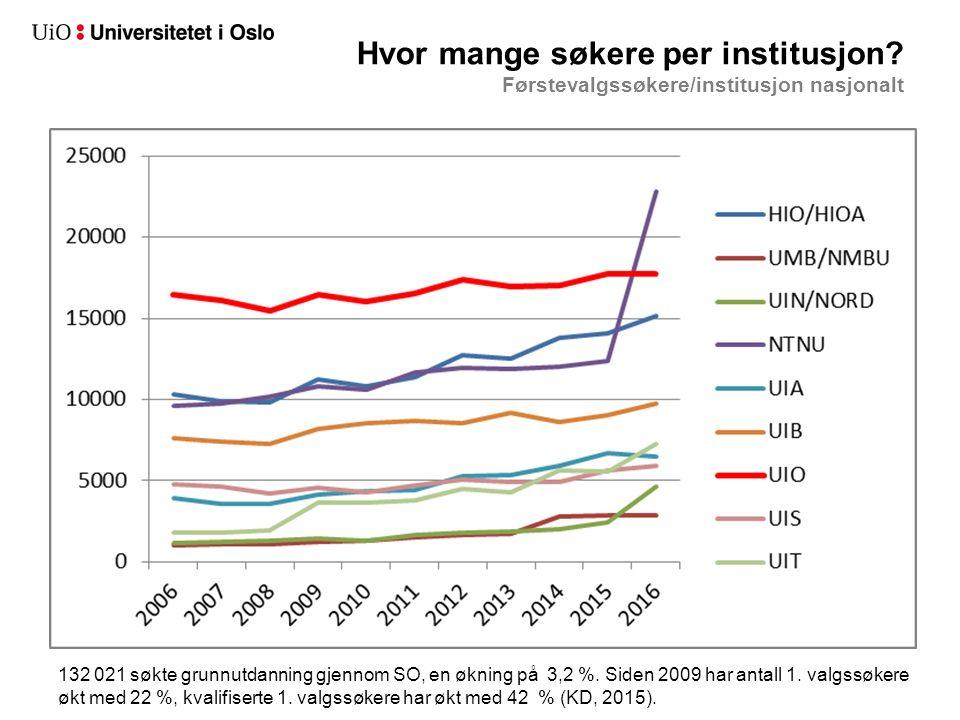 Hvor mange søkere per institusjon? Førstevalgssøkere/institusjon nasjonalt 132 021 søkte grunnutdanning gjennom SO, en økning på 3,2 %. Siden 2009 har