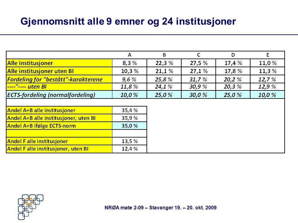 Gjennomsnitt alle 9 emner og 24 institusjoner NRØA møte 2-09 – Stavanger 19. – 20. okt. 2009