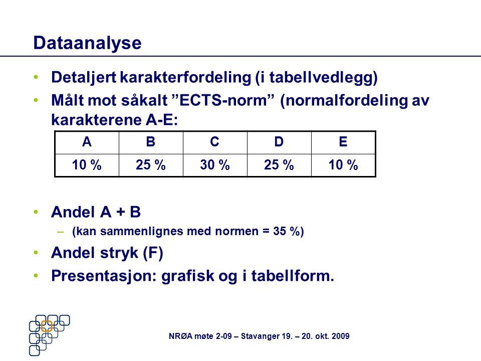 """Dataanalyse Detaljert karakterfordeling (i tabellvedlegg) Målt mot såkalt """"ECTS-norm"""" (normalfordeling av karakterene A-E: Andel A + B –(kan sammenlig"""
