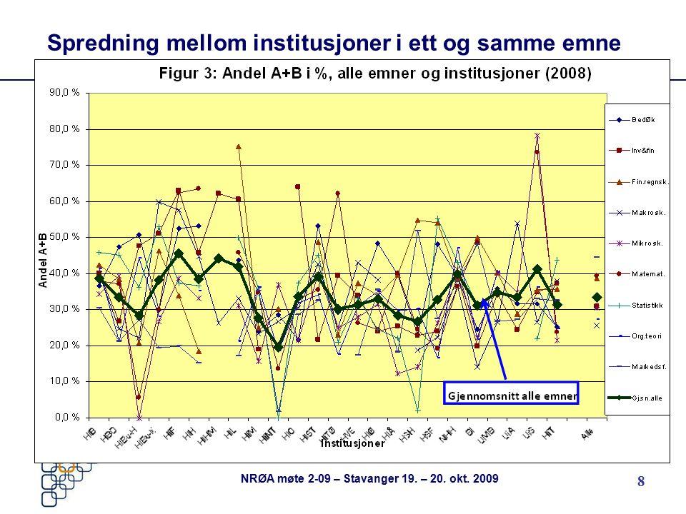 8 Spredning mellom institusjoner i ett og samme emne NRØA møte 2-09 – Stavanger 19. – 20. okt. 2009