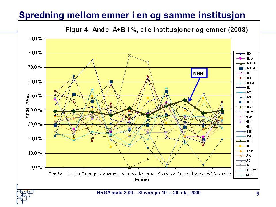 9 Spredning mellom emner i en og samme institusjon NRØA møte 2-09 – Stavanger 19. – 20. okt. 2009