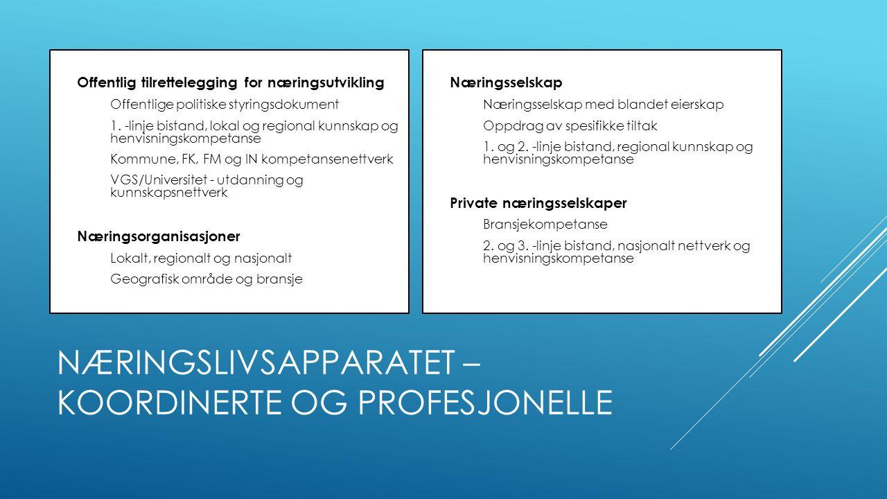 NÆRINGSLIVSAPPARATET – KOORDINERTE OG PROFESJONELLE  Offentlig tilrettelegging for næringsutvikling Offentlige politiske styringsdokument 1.
