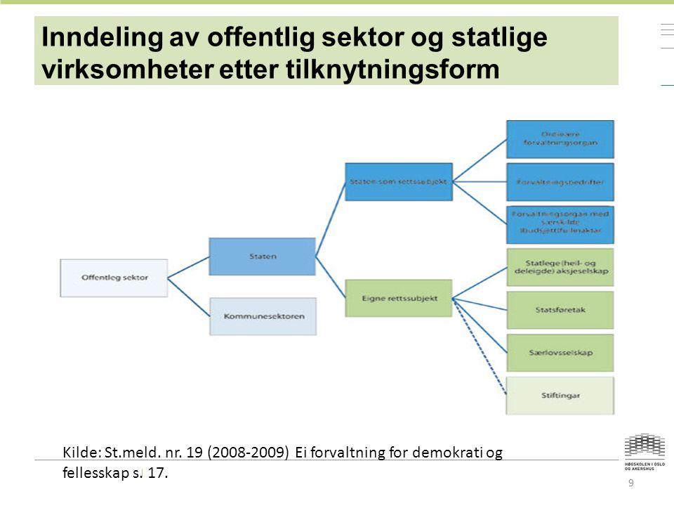 Inndeling av offentlig sektor og statlige virksomheter etter tilknytningsform 9 Kilde: St.meld.