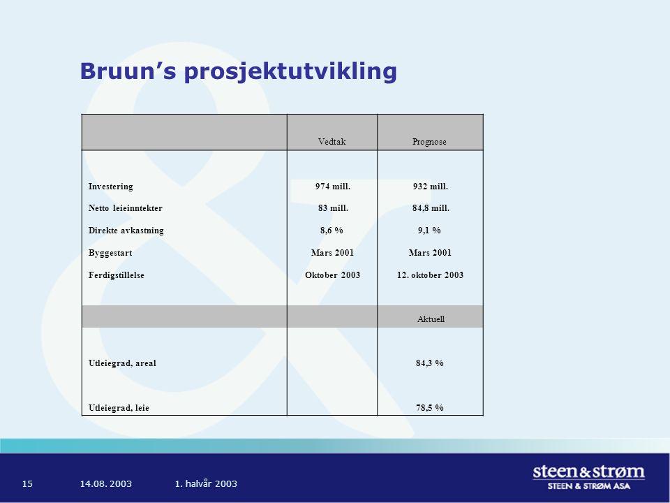 14.08. 20031. halvår 200315 Bruun's prosjektutvikling VedtakPrognose Investering 974 mill.