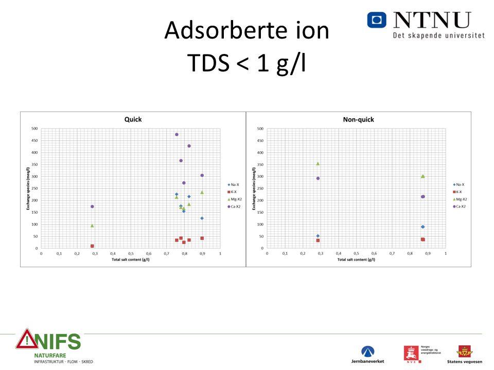 Adsorberte ion TDS < 1 g/l
