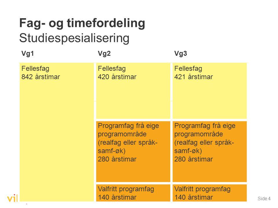 Gjeldande per 15.10.2014Side 4 Fag- og timefordeling Studiespesialisering Timetala er oppgitt i 60-minutts einingar. Vg1Vg2Vg3 Fellesfag 842 årstimar